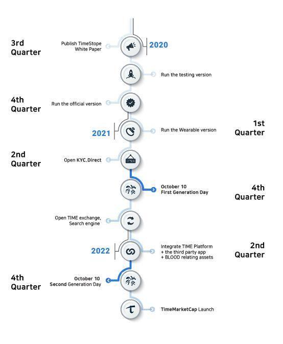 Định hướng phát triển của TimeStope