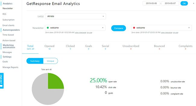 Review Getresponse - Email Analytics