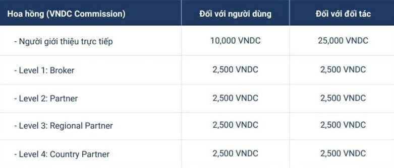 Hoa hông đối tác kinh doanh VNDC